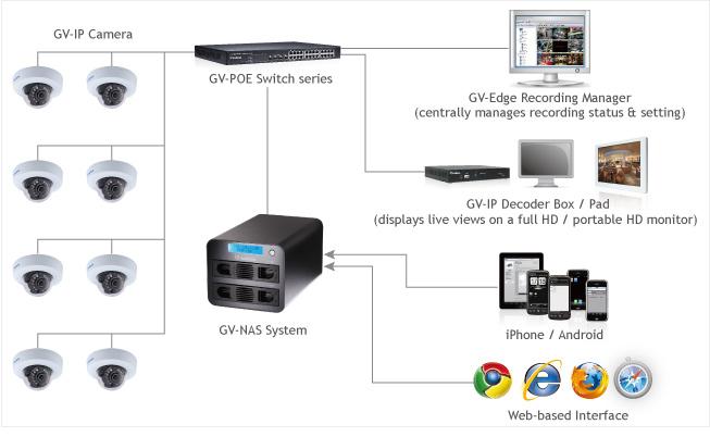 NVR - Distributors GeoVision Cameras in Indonesia - IP